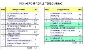Revisione manifesto Ing. Aerospaziale